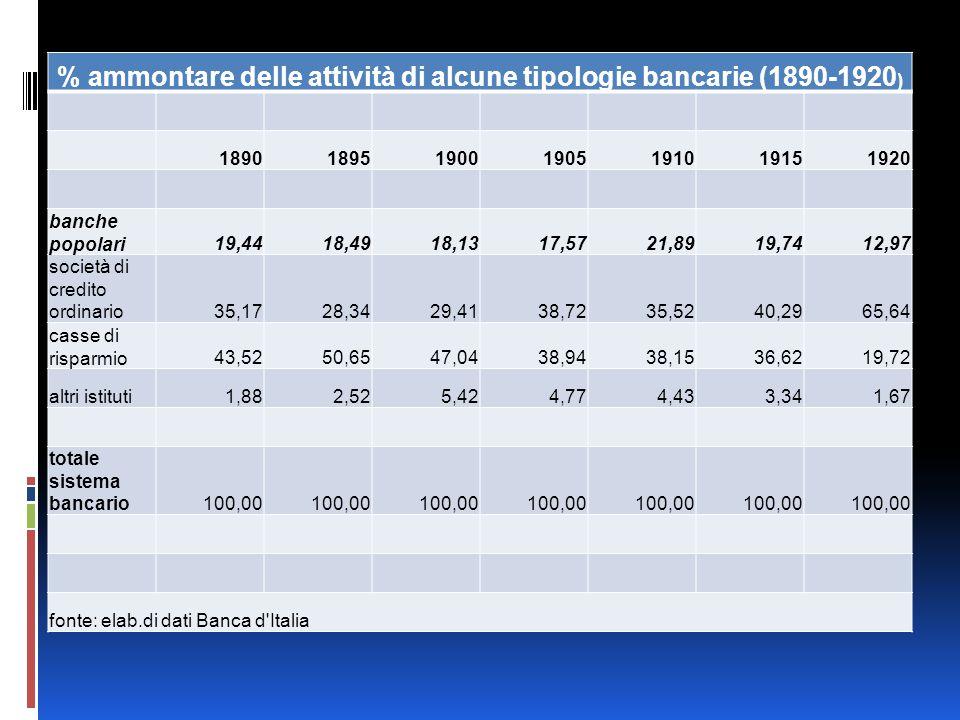 % ammontare delle attività di alcune tipologie bancarie (1890-1920 ) 1890189519001905191019151920 banche popolari19,4418,4918,1317,5721,8919,7412,97 s