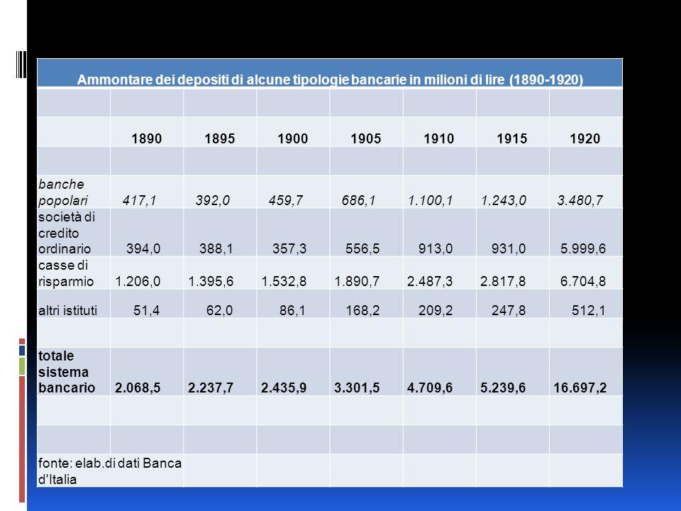 Ammontare dei depositi di alcune tipologie bancarie in milioni di lire (1890-1920) 1890189519001905191019151920 banche popolari 417,1 392,0 459,7 686,