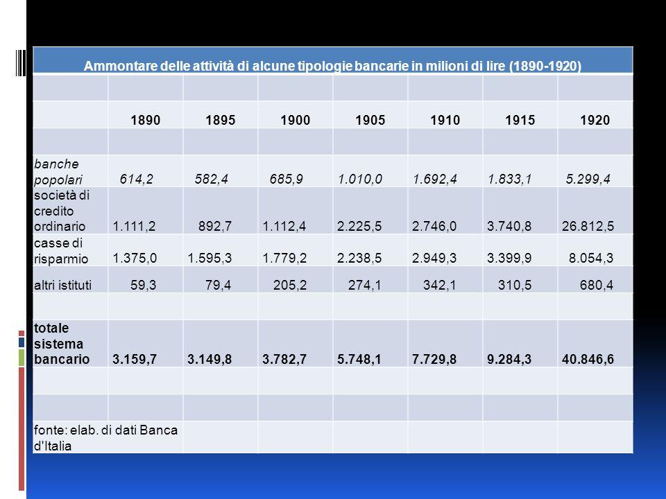 Ammontare delle attività di alcune tipologie bancarie in milioni di lire (1890-1920) 1890189519001905191019151920 banche popolari 614,2 582,4 685,9 1.