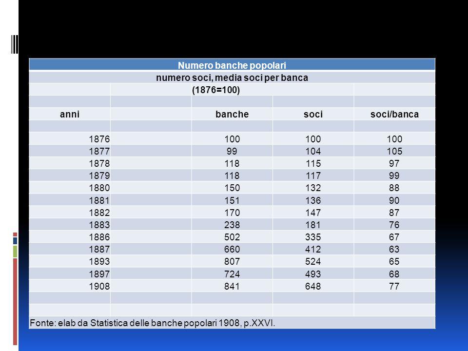 Numero banche popolari numero soci, media soci per banca (1876=100) anni banchesocisoci/banca 1876100 187799104105 187811811597 187911811799 188015013