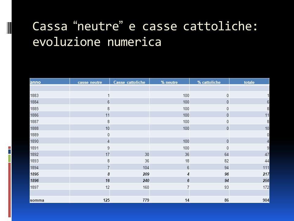 """Cassa """"neutre"""" e casse cattoliche: evoluzione numerica anno casse neutreCasse cattoliche% neutre% cattolichetotale 18831 10001 18846 10006 18858 10008"""
