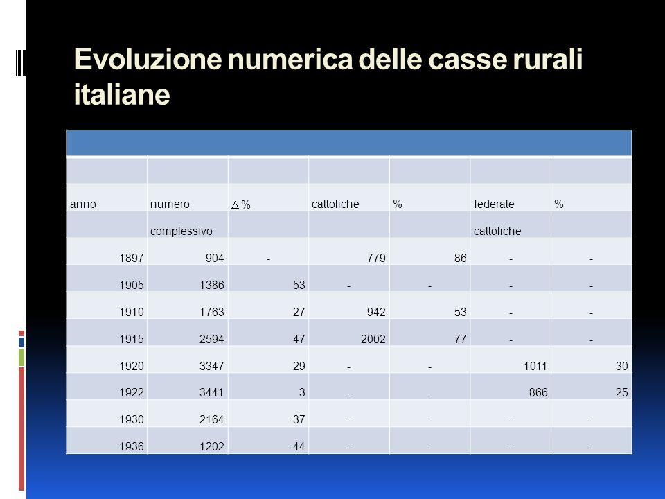 Evoluzione numerica delle casse rurali italiane annonumero  % cattoliche%federate% complessivocattoliche 1897904-77986-- 1905138653---- 1910176327942