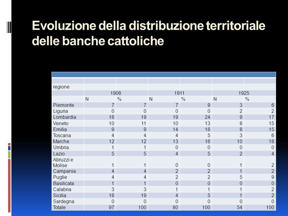 Evoluzione della distribuzione territoriale delle banche cattoliche regione 190819111925 N%N%N% Piemonte777936 Liguria000022 Lombardia1819 24917 Venet