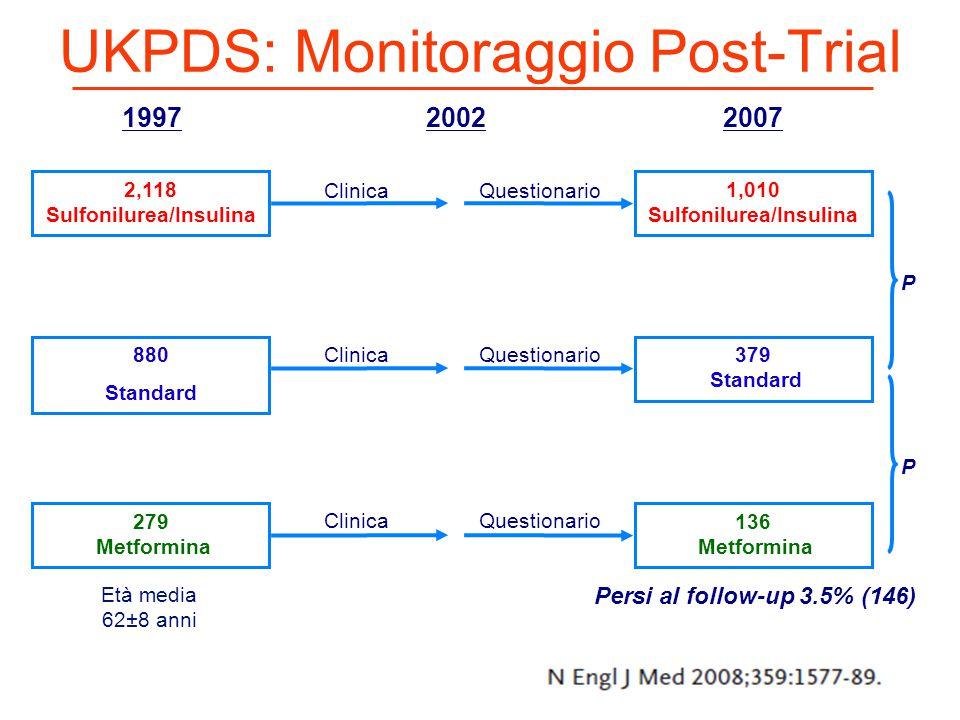 UKPDS: Monitoraggio Post-Trial 880 Standard 2,118 Sulfonilurea/Insulina 279 Metformina 19972002 Clinica Questionario 2007 379 Standard 1,010 Sulfonilu