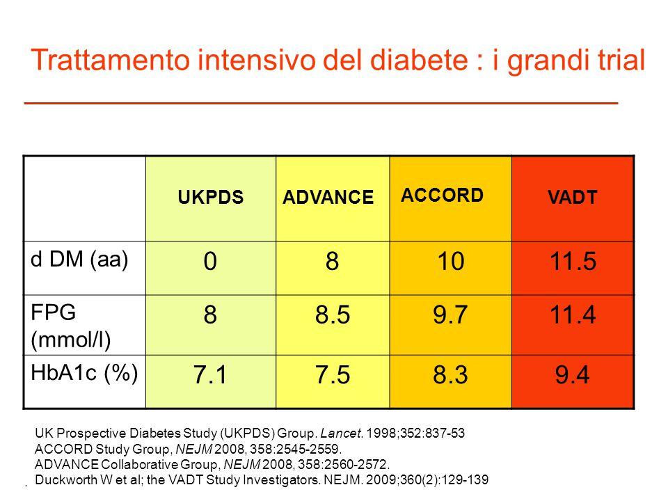 UKPDSADVANCE ACCORD VADT d DM (aa) 081011.5 FPG (mmol/l) 88.59.711.4 HbA1c (%) 7.17.58.39.4 Trattamento intensivo del diabete : i grandi trial. UK Pro