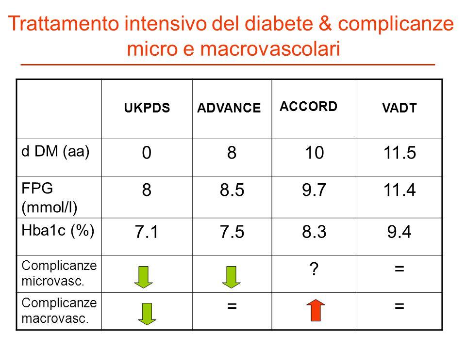 UKPDSADVANCE ACCORD VADT d DM (aa) 081011.5 FPG (mmol/l) 88.59.711.4 Hba1c (%) 7.17.58.39.4 Complicanze microvasc. ?= Complicanze macrovasc. == Tratta