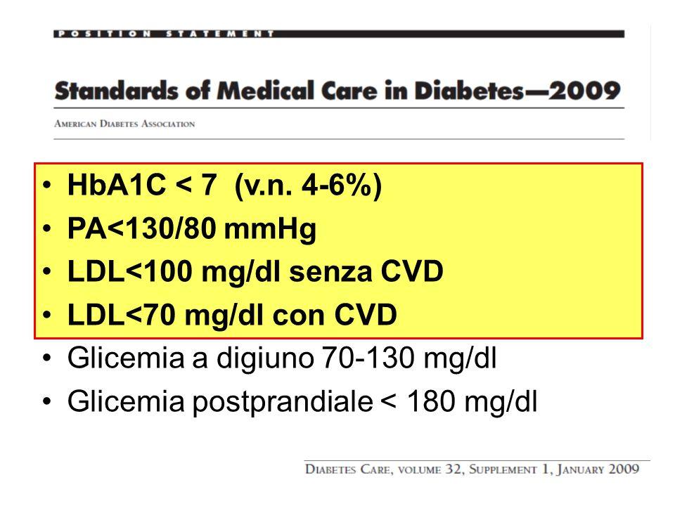 HbA1C < 7 (v.n. 4-6%) PA<130/80 mmHg LDL<100 mg/dl senza CVD LDL<70 mg/dl con CVD Glicemia a digiuno 70-130 mg/dl Glicemia postprandiale < 180 mg/dl