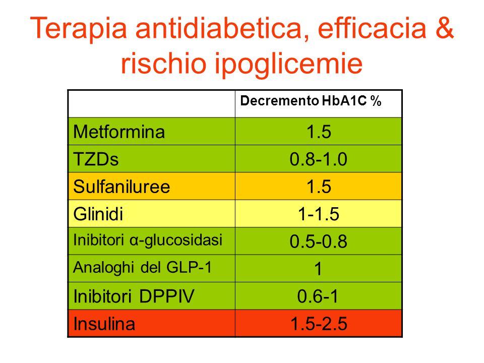Decremento HbA1C % Metformina1.5 TZDs0.8-1.0 Sulfaniluree1.5 Glinidi1-1.5 Inibitori α-glucosidasi 0.5-0.8 Analoghi del GLP-1 1 Inibitori DPPIV0.6-1 In