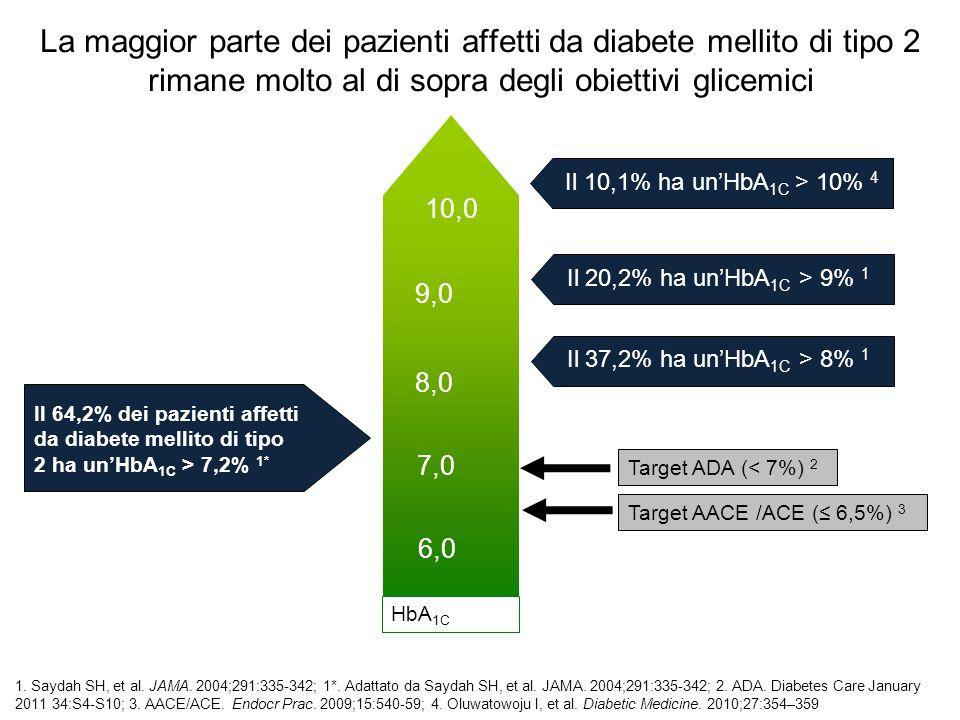 La maggior parte dei pazienti affetti da diabete mellito di tipo 2 rimane molto al di sopra degli obiettivi glicemici Il 64,2% dei pazienti affetti da
