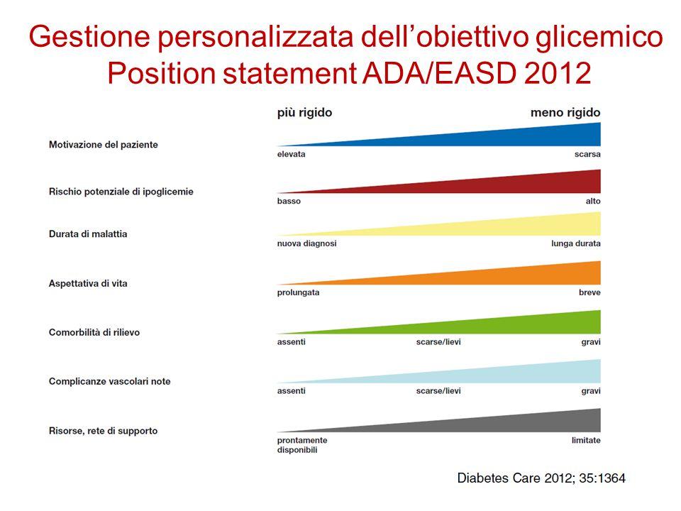 Endpoint aggregati19972007 Endpoint diabete-correlati RRR: 32%21% P: 0.0023 0.013 Complicanze microvascolari RRR: 29%16% P: 0.190.31 IMA RRR: 39%33% P: 0.0100.005 Mortalità per tutte le cause RRR: 36%27% P: 0.0110.002 RRR = Relative Risk Reduction Legacy Effect di un precoce controllo glicemico con metformina