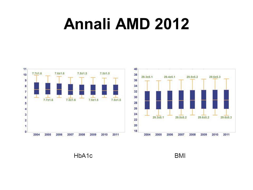 UKPDSADVANCE ACCORD VADT d DM (aa) 081011.5 FPG (mmol/l) 88.59.711.4 Hba1c (%) 7.17.58.39.4 Complicanze microvasc.