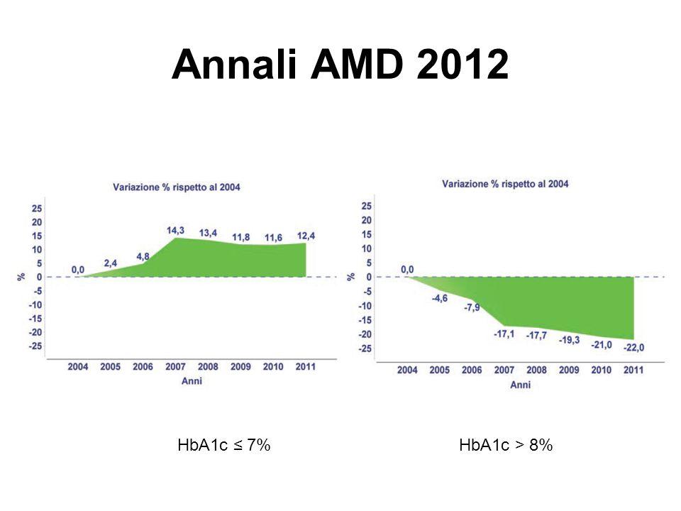 Annali AMD 2012 Colesterolo totaleColesterolo LDL