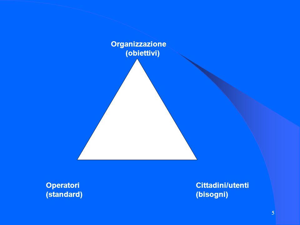 5 Organizzazione (obiettivi) Operatori Cittadini/utenti (standard)(bisogni)