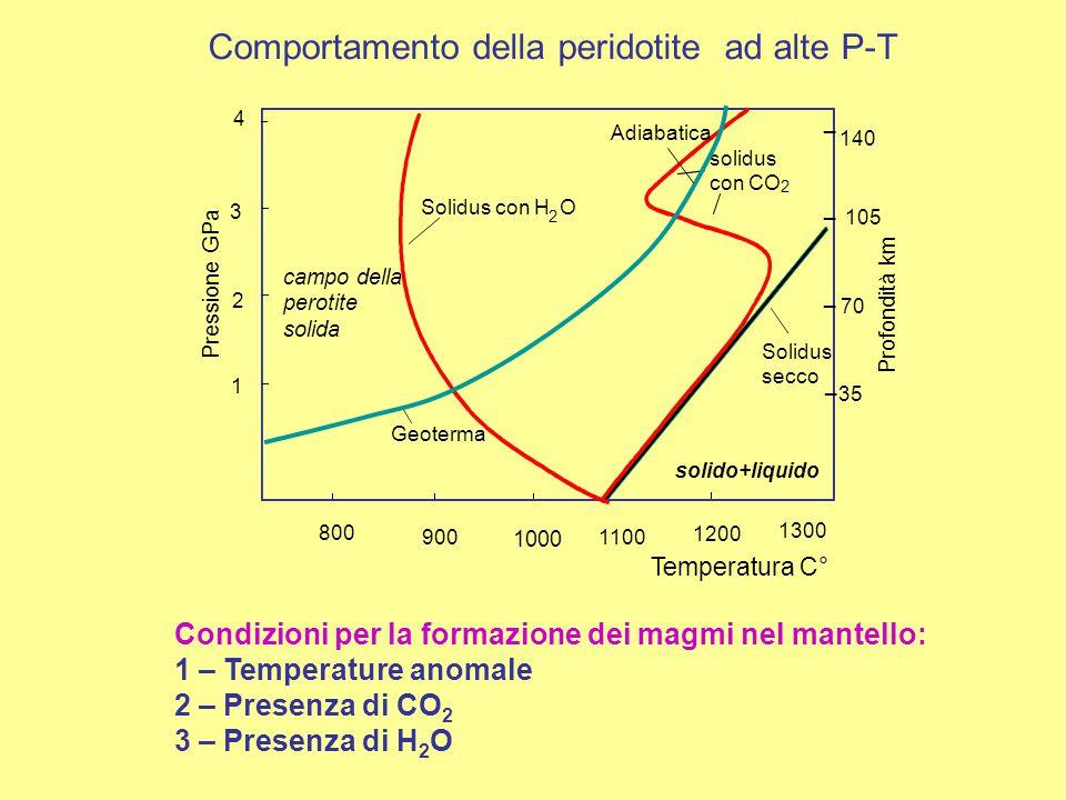 _ _ _ _ 800 Temperatura C° 1 2 3 4 70 105 140 solido+liquido 35 900 1000 1100 1200 1300 Pressione GPa Profondità km _ _ _ _ campo della perotite solid