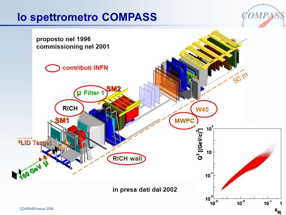COMPASS marzo 2006 lo spettrometro COMPASS SM1SM2 6 LiD Target 160 GeV μ μ Filter 1 50 m W45 RICH MWPC RICH wall contributi INFN proposto nel 1996 commissioning nel 2001 in presa dati dal 2002
