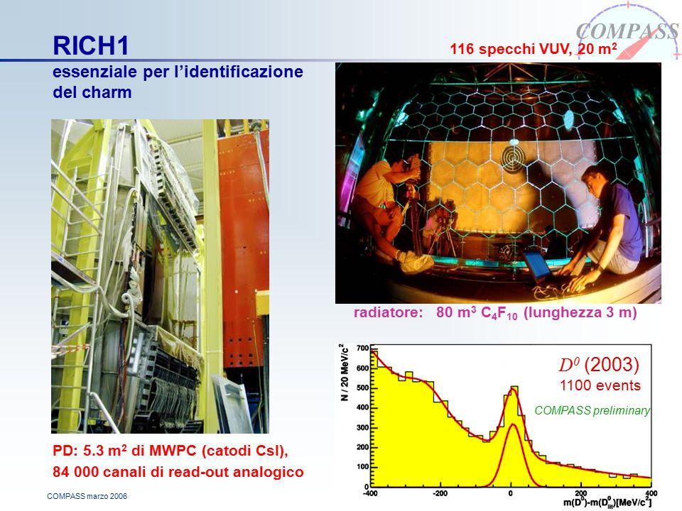 COMPASS marzo 2006 RICH1 essenziale per l'identificazione del charm PD: 5.3 m 2 di MWPC (catodi CsI), 84 000 canali di read-out analogico radiatore: 80 m 3 C 4 F 10 (lunghezza 3 m) D 0 (2003) 1100 events COMPASS preliminary 116 specchi VUV, 20 m 2