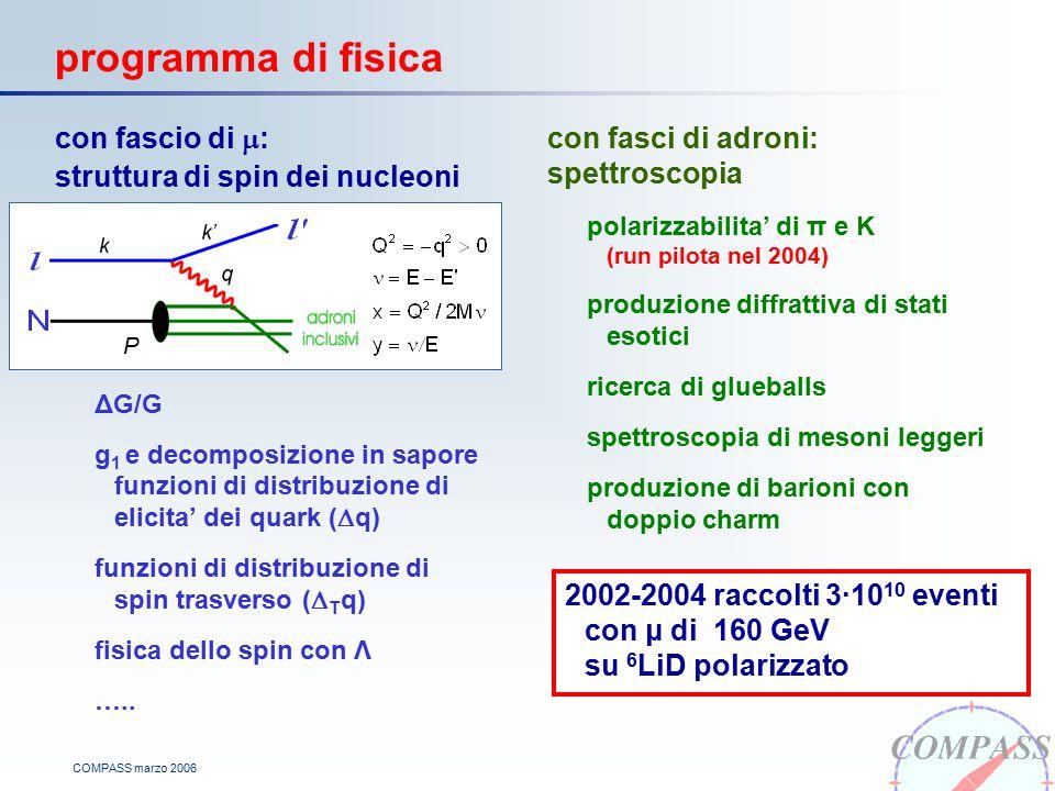 COMPASS marzo 2006 programma di fisica con fascio di  : struttura di spin dei nucleoni ΔG/G g 1 e decomposizione in sapore funzioni di distribuzione di elicita' dei quark (  q) funzioni di distribuzione di spin trasverso (  T q) fisica dello spin con Λ …..