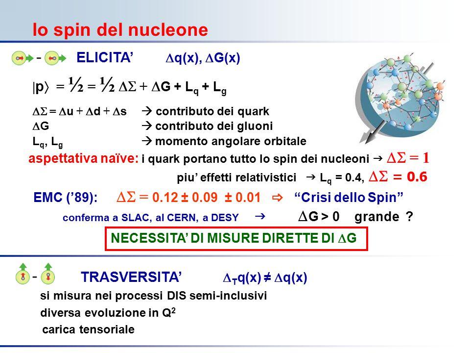 COMPASS marzo 2006 ELICITA'  q(x),  G(x) | p  = ½ = ½  +  G + L q + L g  =  u +  d +  s  contributo dei quark  G  contributo dei gluoni L q, L g  momento angolare orbitale aspettativa naïve: i quark portano tutto lo spin dei nucleoni   = 1 piu' effetti relativistici   L q = 0.4,  = 0.6 lo spin del nucleone EMC ('89):  = 0.12 ± 0.09 ± 0.01  Crisi dello Spin conferma a SLAC, al CERN, a DESY   G > 0 grande .