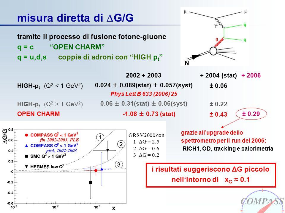 COMPASS marzo 2006 misura diretta di  G/G grazie all'upgrade dello spettrometro per il run del 2006: RICH1, OD, tracking e calorimetria 2002 + 2003 HIGH-p t (Q 2 < 1 GeV 2 ) 0.024 ± 0.089(stat) ± 0.057(syst) Phys Lett B 633 (2006) 25 HIGH-p t (Q 2 > 1 GeV 2 ) 0.06 ± 0.31(stat) ± 0.06(syst) OPEN CHARM -1.08 ± 0.73 (stat) + 2006 ± 0.29 + 2004 (stat) ± 0.06 ± 0.22 ± 0.43 N tramite il processo di fusione fotone-gluone q = c OPEN CHARM q = u,d,s coppie di adroni con HIGH p t i risultati suggeriscono ΔG piccolo nell'intorno di x G ≈ 0.1 2 1 3 prel, 2002-2003 fin 2002-2003, PLB GRSV2000 con 1  G = 2.5 2  G = 0.6 3  G = 0.2