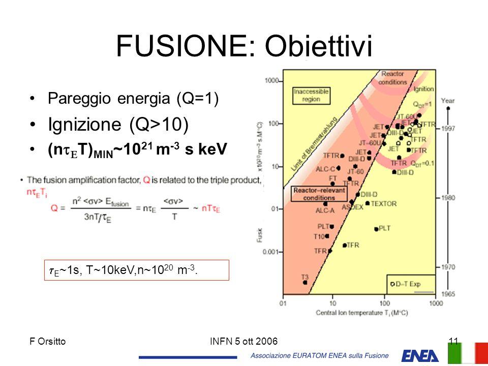 F OrsittoINFN 5 ott 200611 FUSIONE: Obiettivi Pareggio energia (Q=1) Ignizione (Q>10) (n   T) MIN ~10 21 m -3 s keV  E ~1s, T~10keV,n~10 20 m -3.