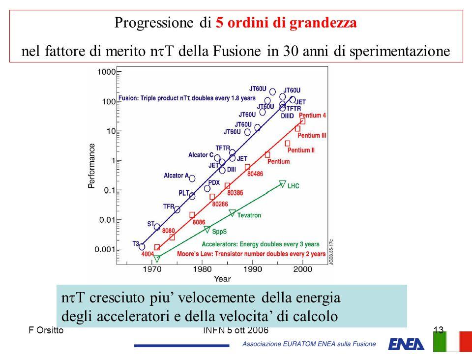 F OrsittoINFN 5 ott 200613 Progressione di 5 ordini di grandezza nel fattore di merito n  T della Fusione in 30 anni di sperimentazione n  T cresciu