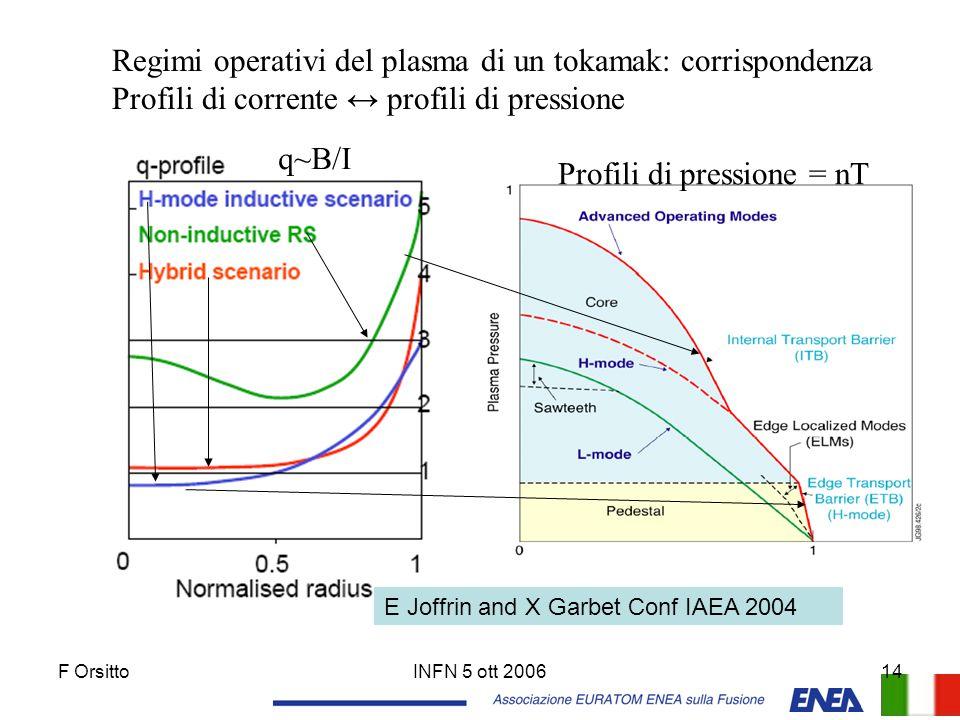 F OrsittoINFN 5 ott 200614 Regimi operativi del plasma di un tokamak: corrispondenza Profili di corrente ↔ profili di pressione q~B/I Profili di press