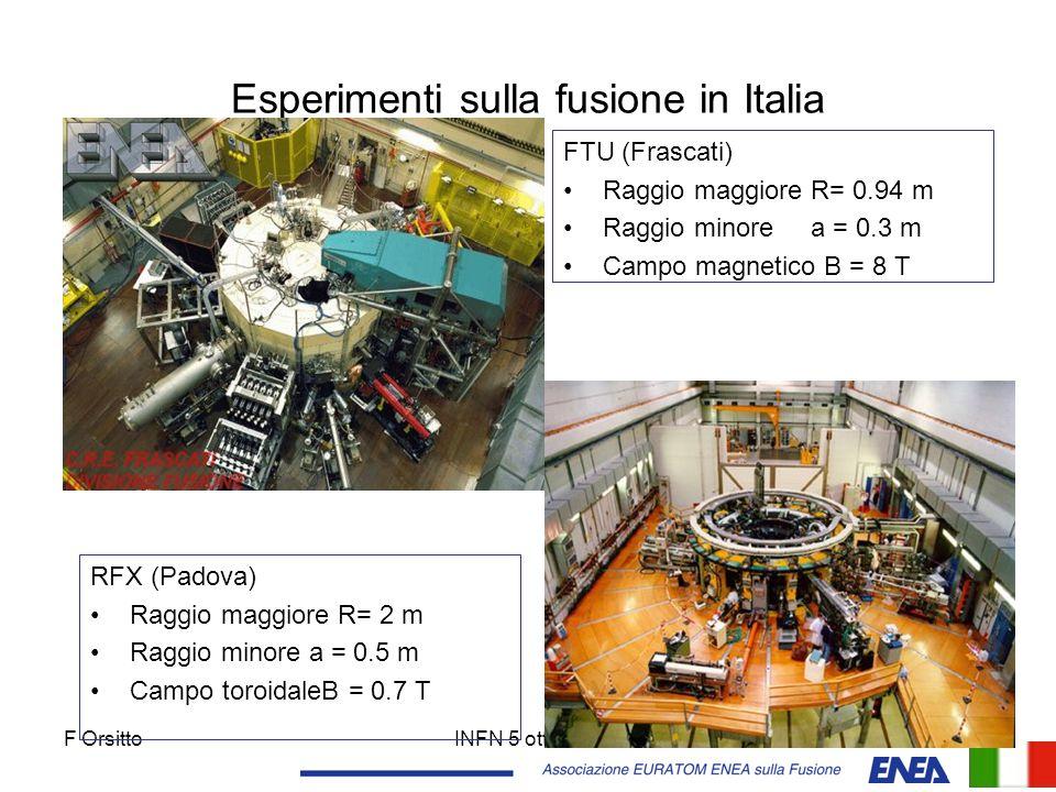F OrsittoINFN 5 ott 200616 Esperimenti sulla fusione in Italia RFX (Padova) Raggio maggiore R= 2 m Raggio minore a = 0.5 m Campo toroidaleB = 0.7 T FT