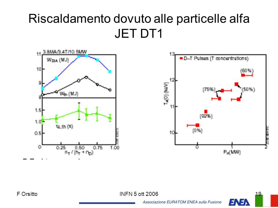 F OrsittoINFN 5 ott 200619 Riscaldamento dovuto alle particelle alfa JET DT1