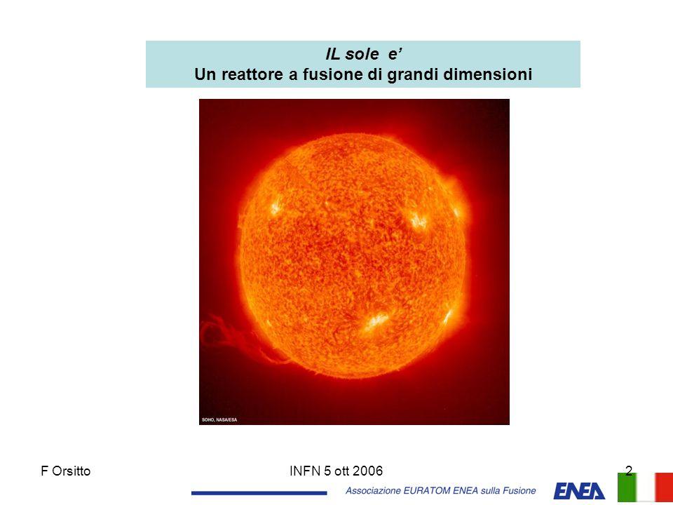 F OrsittoINFN 5 ott 200613 Progressione di 5 ordini di grandezza nel fattore di merito n  T della Fusione in 30 anni di sperimentazione n  T cresciuto piu' velocemente della energia degli acceleratori e della velocita' di calcolo