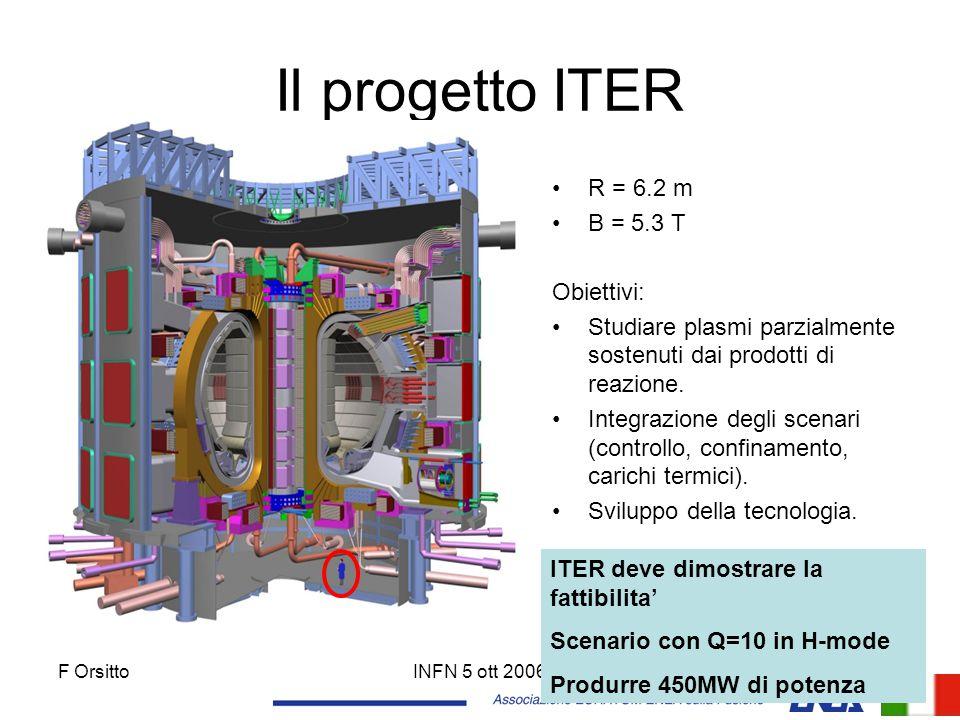 F OrsittoINFN 5 ott 200621 Il progetto ITER R = 6.2 m B = 5.3 T Obiettivi: Studiare plasmi parzialmente sostenuti dai prodotti di reazione. Integrazio
