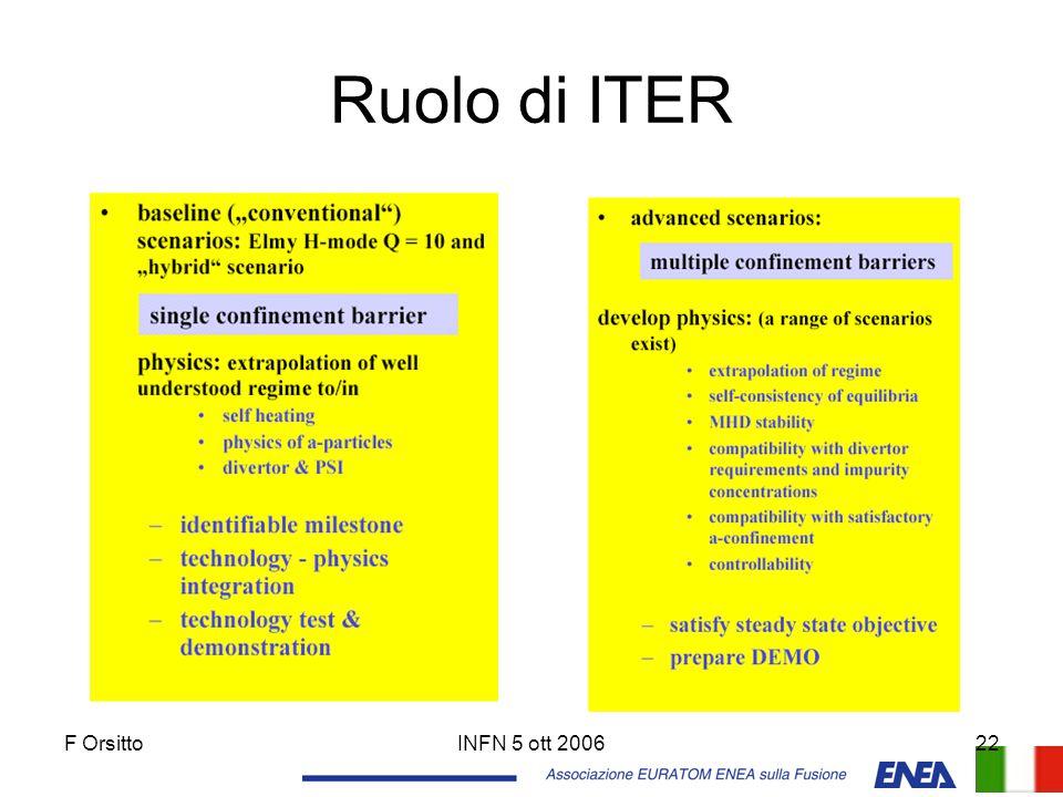 F OrsittoINFN 5 ott 200622 Ruolo di ITER