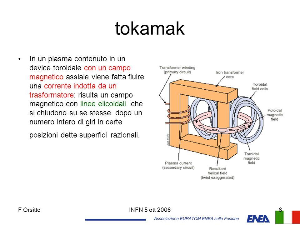 F OrsittoINFN 5 ott 20068 tokamak In un plasma contenuto in un device toroidale con un campo magnetico assiale viene fatta fluire una corrente indotta