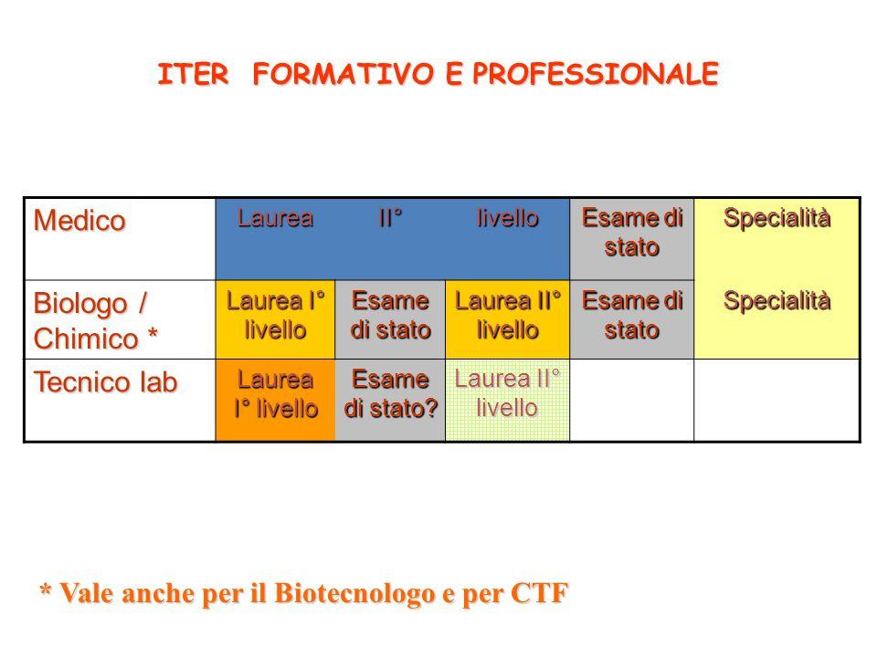 ITER FORMATIVO E PROFESSIONALE MedicoLaureaII°livello Esame di stato Specialità Biologo / Chimico * Laurea I° livello Esame di stato Laurea II° livell