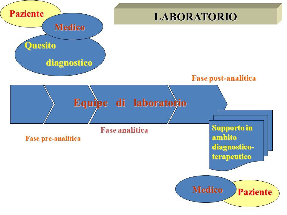 Quesito diagnostico diagnostico Equipe di laboratorio Supporto in ambito diagnostico- terapeutico LABORATORIO Paziente Medico Paziente Medico Fase pre