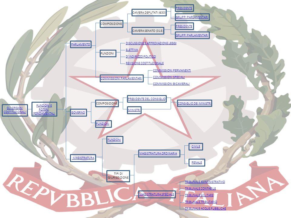 PRESIDENTE DEL CONSIGLIO GLI ORGANI COSTITUZIONALI FUNZIONI E POTERI FONDAMENTALI PARLAMENTO COMPOSIZIONE CAMERA DEPUTATI (630) CAMERA SENATO (315) PR