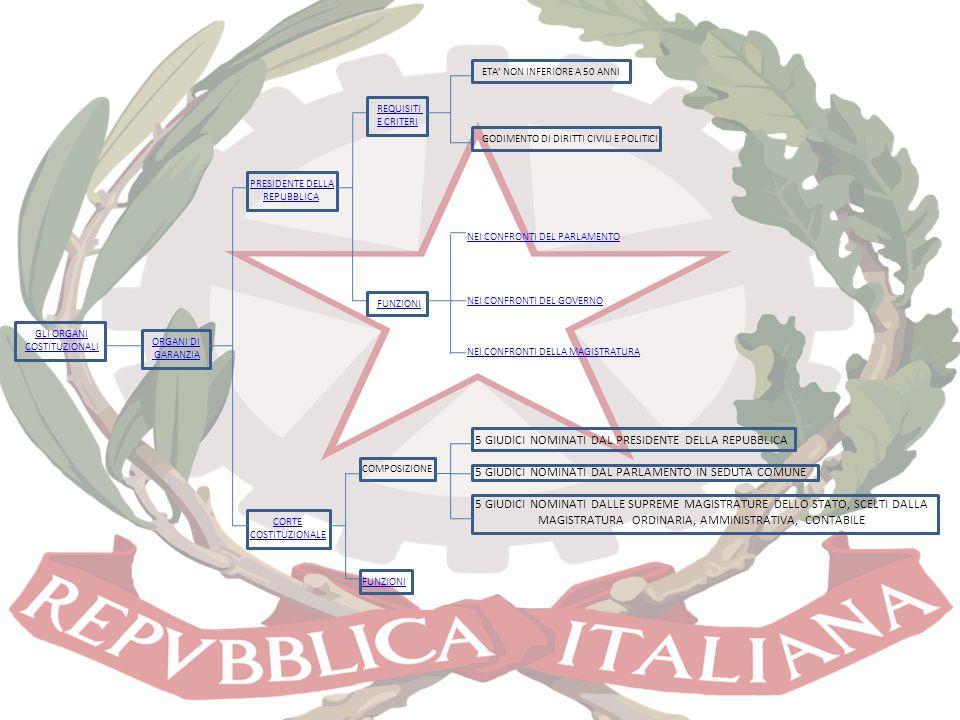 GLI ORGANI COSTITUZIONALI ORGANI DI GARANZIA PRESIDENTE DELLA REPUBBLICA REQUISITI E CRITERI FUNZIONI CORTE COSTITUZIONALE COMPOSIZIONE FUNZIONI ETA'