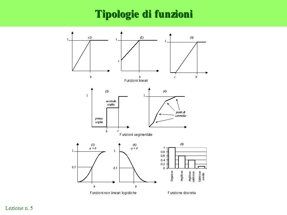Lezione n. 5 Tipologie di funzioni