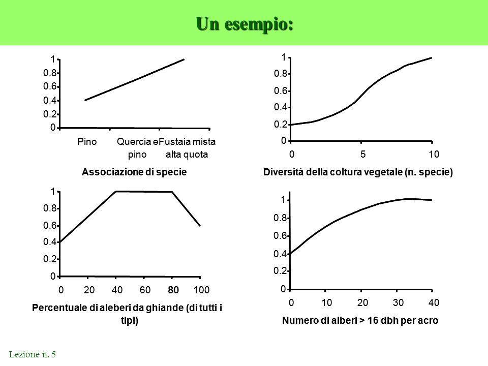 Lezione n. 5 Un esempio: 0 0.2 0.4 0.6 0.8 1 PinoQuercia e pino Fustaia mista alta quota Associazione di specie 0 0.2 0.4 0.6 0.8 1 020406080100 Perce