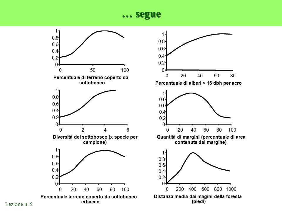 Lezione n. 5 … segue 0 0.2 0.4 0.6 0.8 1 050100 Percentuale di terreno coperto da sottobosco 0 0.2 0.4 0.6 0.8 1 0246 Diversità del sottobosco (x spec