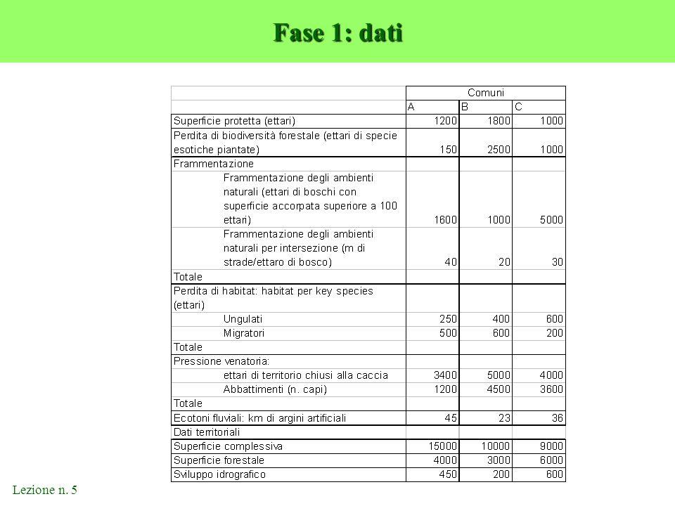 Lezione n. 5 Fase 1: dati