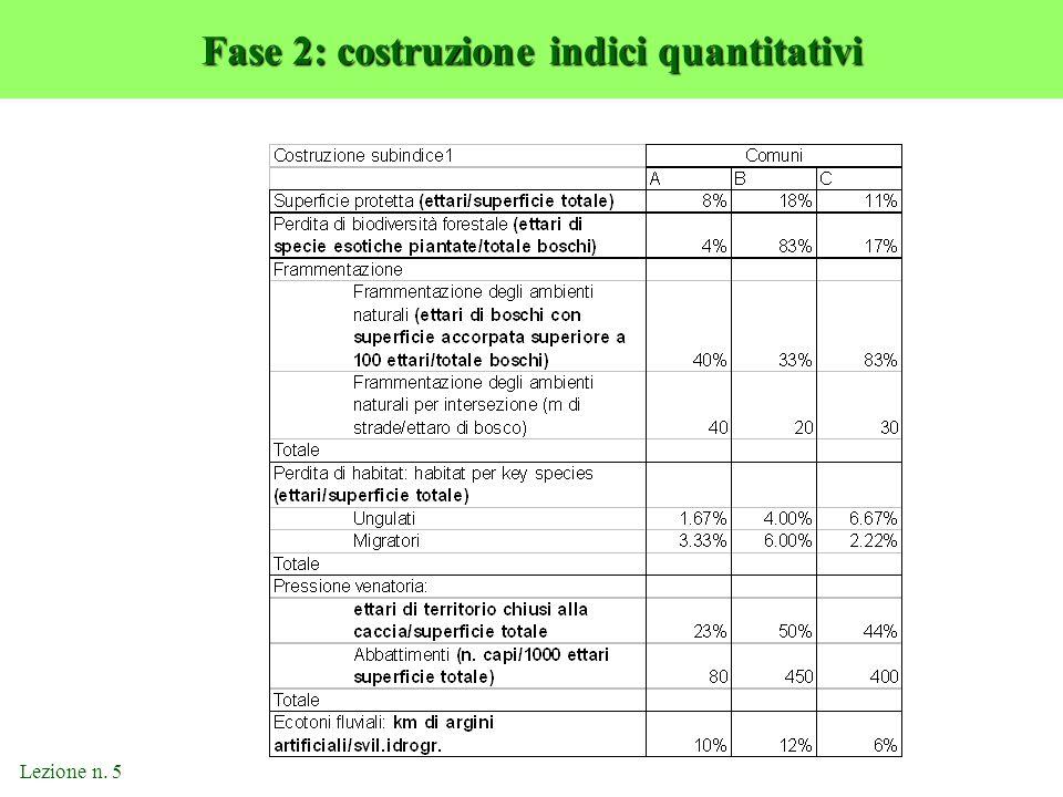 Lezione n. 5 Fase 2: costruzione indici quantitativi