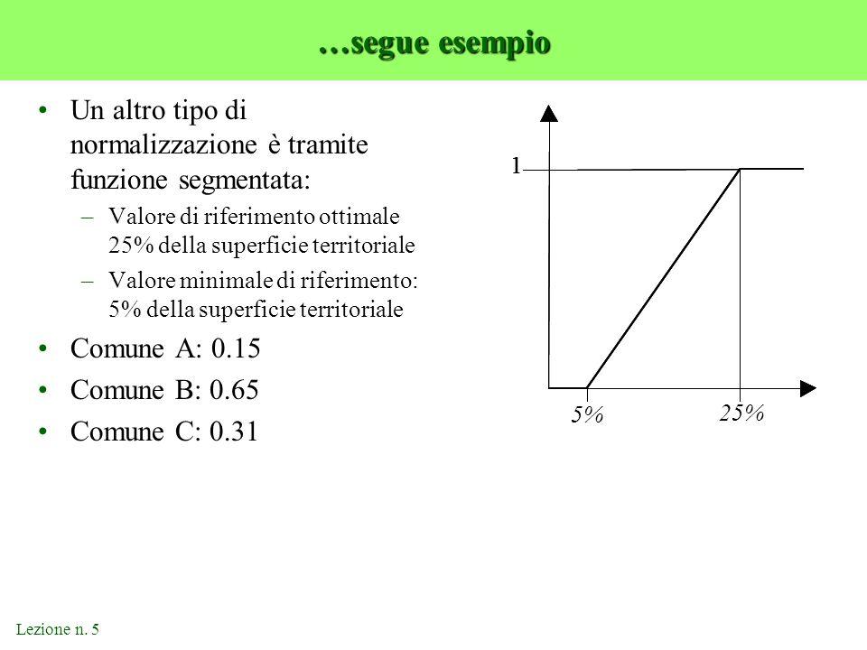 Lezione n. 5 …segue esempio Un altro tipo di normalizzazione è tramite funzione segmentata: –Valore di riferimento ottimale 25% della superficie terri