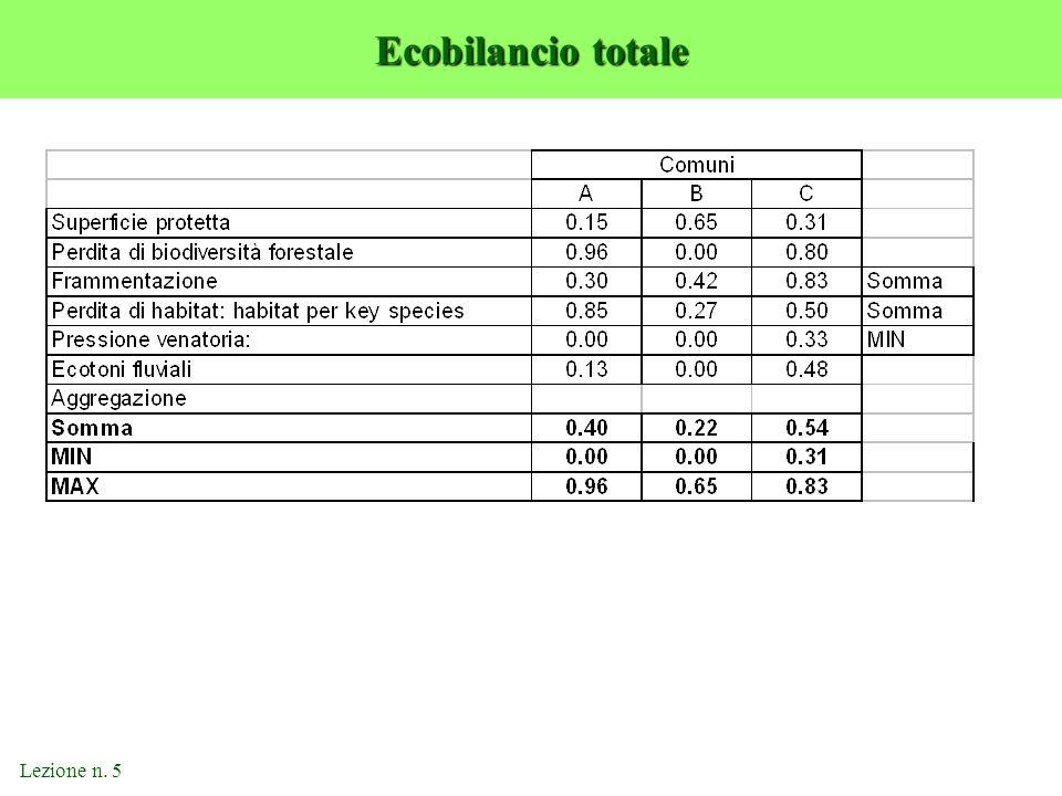 Ecobilancio totale