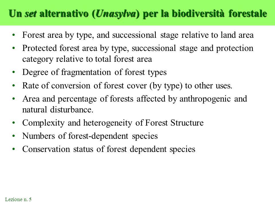 Un set alternativo (Unasylva) per la biodiversità forestale Forest area by type, and successional stage relative to land area Protected forest area by