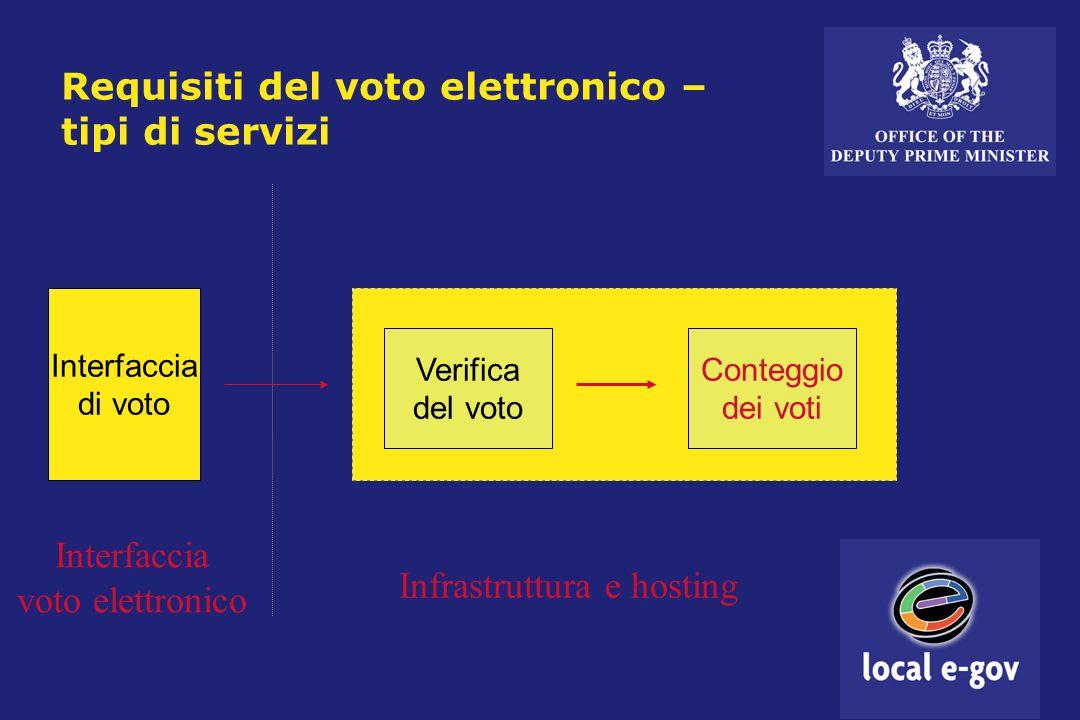 Requisiti del voto elettronico – tipi di servizi Interfaccia di voto Verifica del voto Conteggio dei voti Interfaccia voto elettronico Infrastruttura e hosting