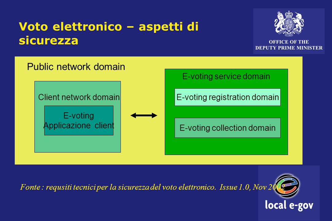 Voto elettronico – aspetti di sicurezza E-voting registration domain E-voting collection domain E-voting Applicazione client Public network domain E-voting service domain Client network domain Fonte : requsiti tecnici per la sicurezza del voto elettronico.