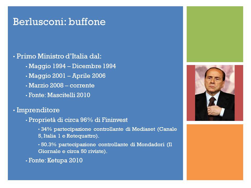 + Berlusconi: buffone Primo Ministro d'Italia dal: Maggio 1994 – Dicembre 1994 Maggio 2001 – Aprile 2006 Marzio 2008 – corrente Fonte: Mascitelli 2010 Imprenditore Proprietà di circa 96% di Fininvest 34% partecipazione controllante di Mediaset (Canale 5, Italia 1 e Retequattro).