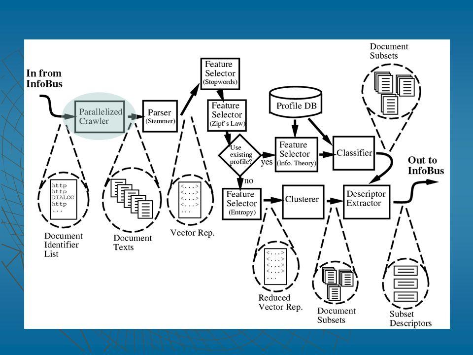 Recupero di documenti   L'utente immette una query ( risolta dalle varie sorgenti di informazione collegate a SONIA) e il sistema ritorna una lista dei documenti richiesti   SONIA usa un parallelizzed crawler per recuperare il testo dai documenti presenti nella lista   Si possono processare fino a 250 documenti in parallelo   Si utilizza una condizione di time out (30 secondi) per evitare attese inutili