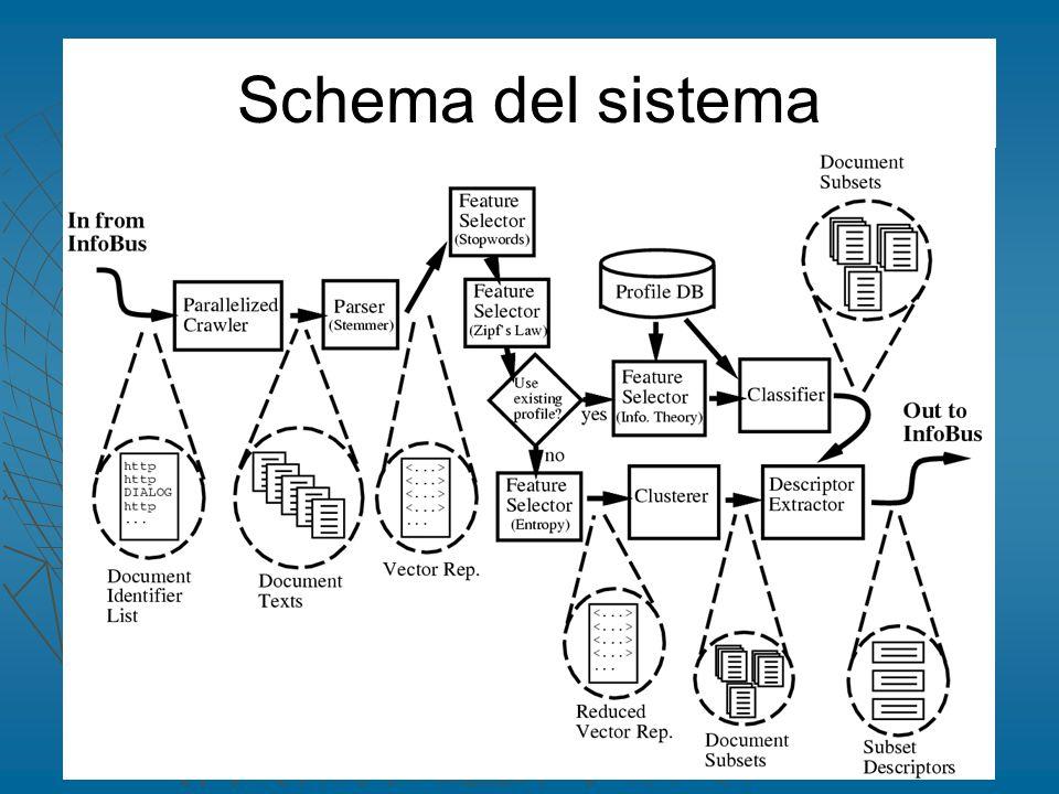 Schema del sistema