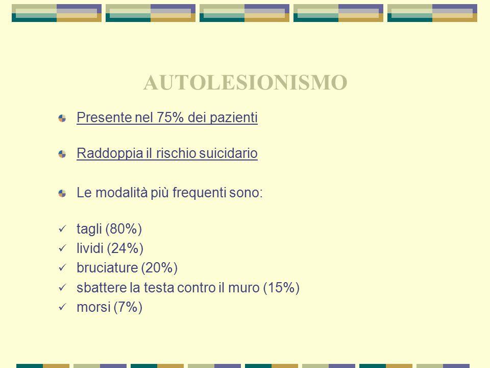 AUTOLESIONISMO Presente nel 75% dei pazienti Raddoppia il rischio suicidario Le modalità più frequenti sono: tagli (80%) lividi (24%) bruciature (20%)